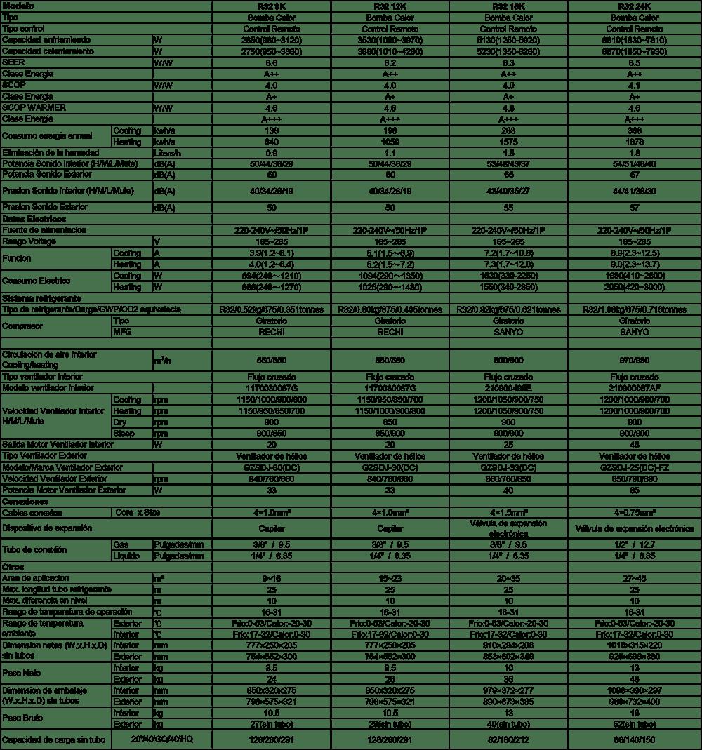 Especificaciones-Aire Acondicionado Inverter Split